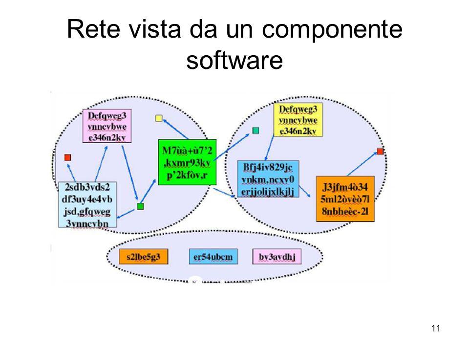 11 Rete vista da un componente software