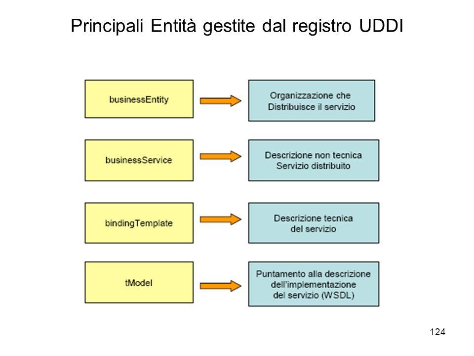 124 Principali Entità gestite dal registro UDDI