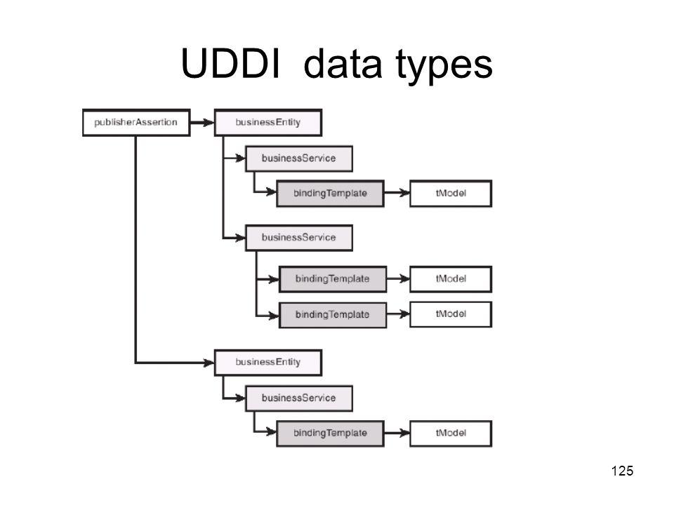 125 UDDI data types