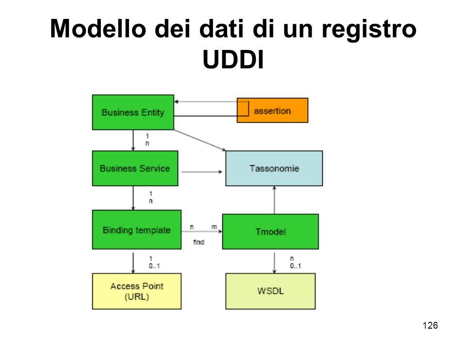 126 Modello dei dati di un registro UDDI