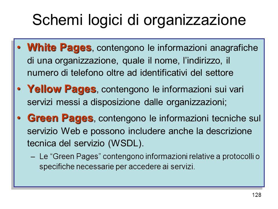 128 Schemi logici di organizzazione White PagesWhite Pages, contengono le informazioni anagrafiche di una organizzazione, quale il nome, lindirizzo, i