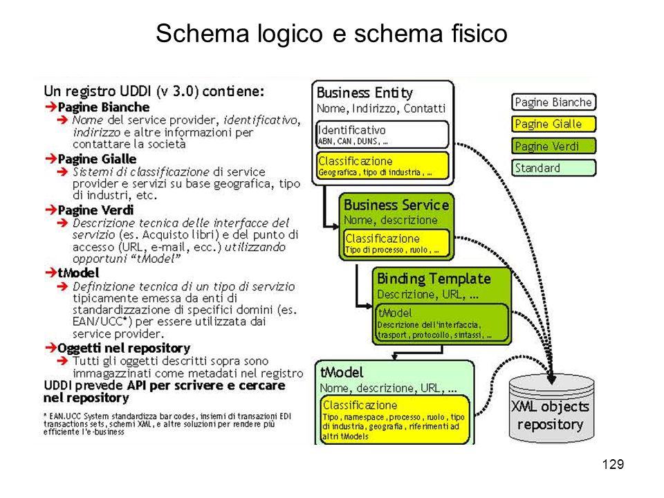 129 Schema logico e schema fisico