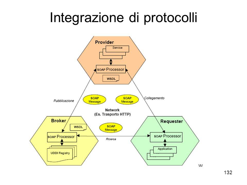 132 Integrazione di protocolli