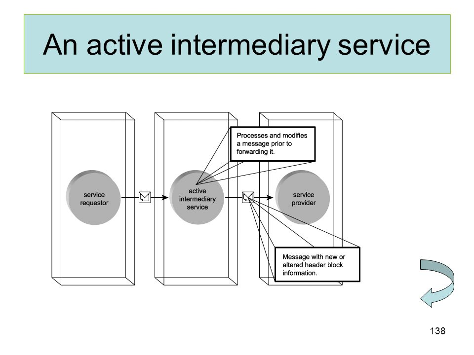 138 An active intermediary service