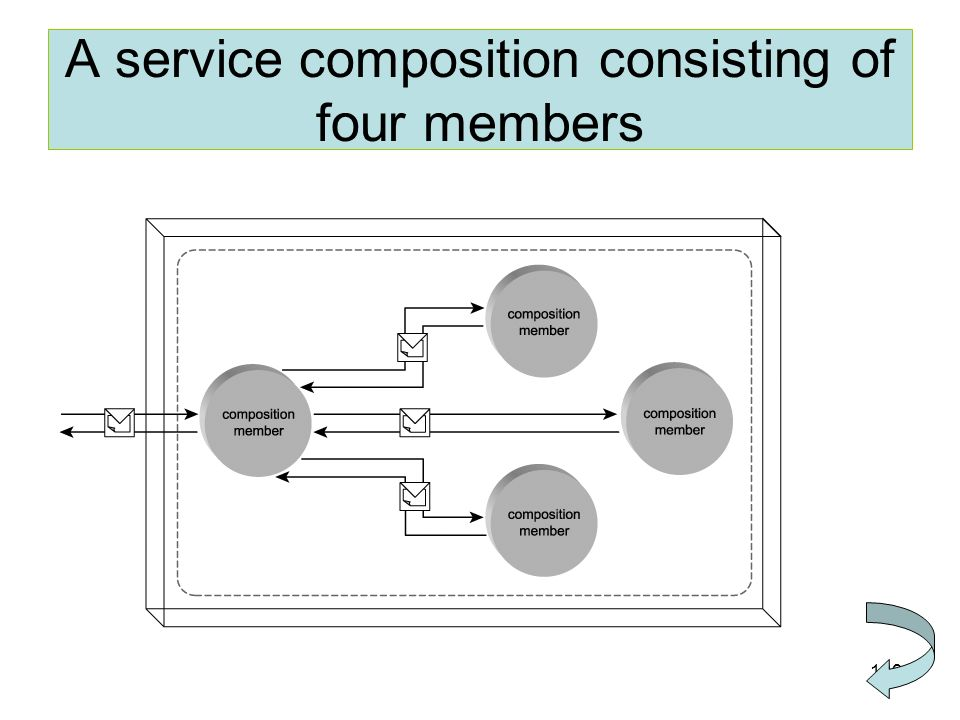 139 A service composition consisting of four members