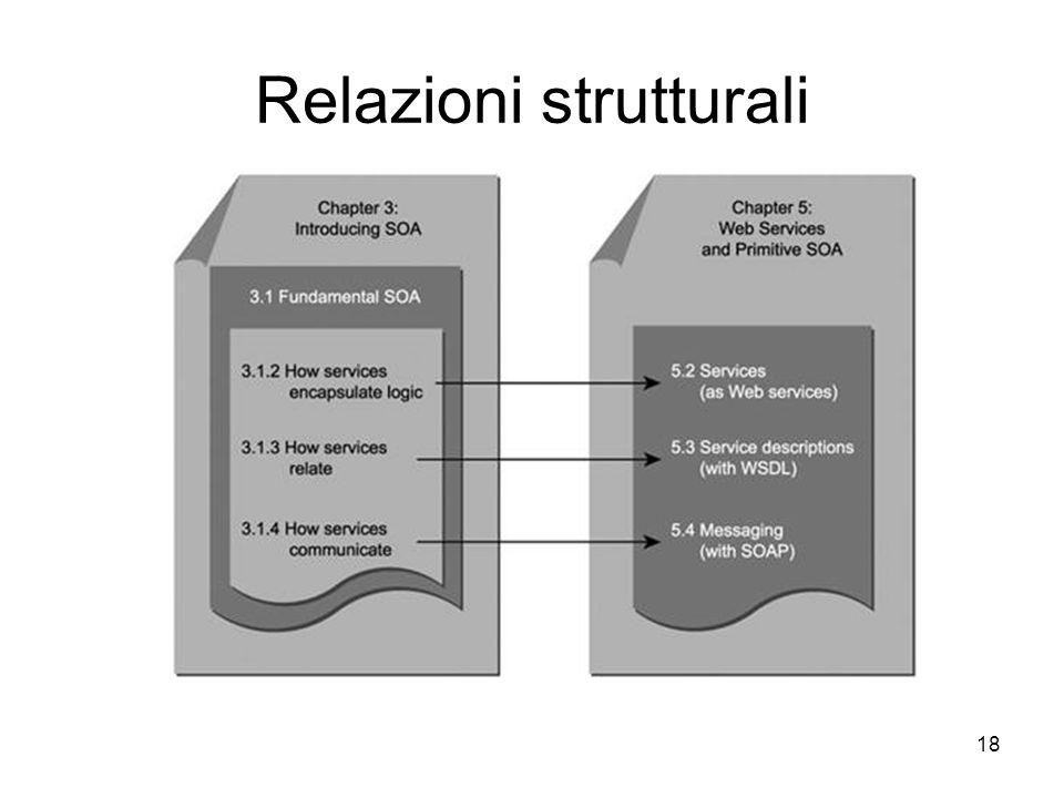 18 Relazioni strutturali