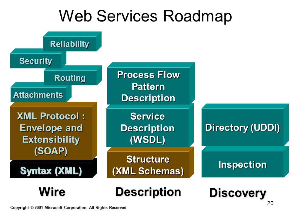 20 Web Services Roadmap Discovery Inspection Directory (UDDI) Description Structure (XML Schemas) Service Description (WSDL) Process Flow Pattern Desc