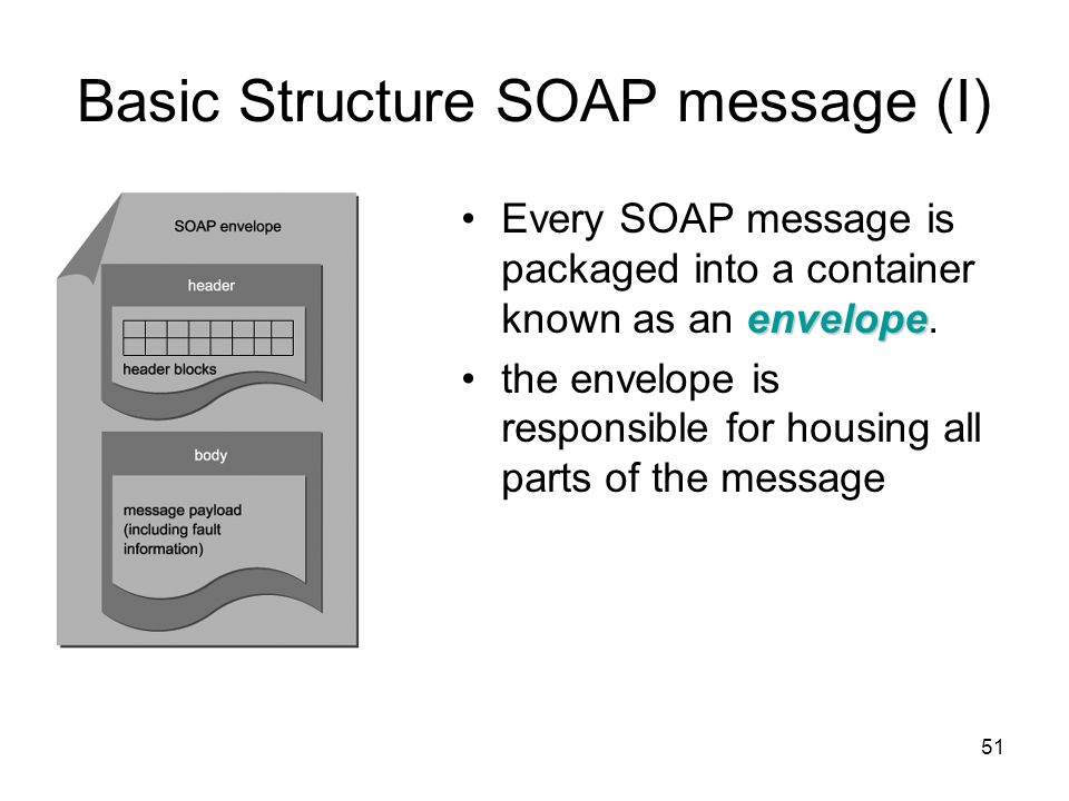 51 Basic Structure SOAP message (I) envelopeEvery SOAP message is packaged into a container known as an envelope. the envelope is responsible for hous