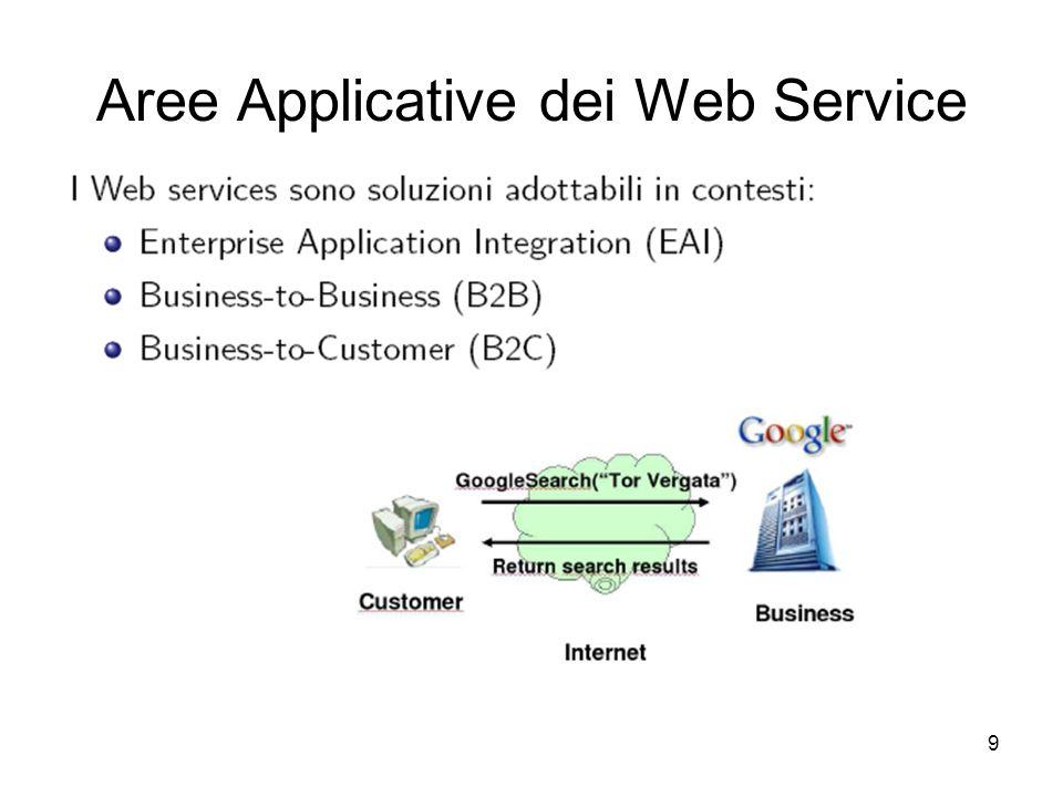 9 Aree Applicative dei Web Service