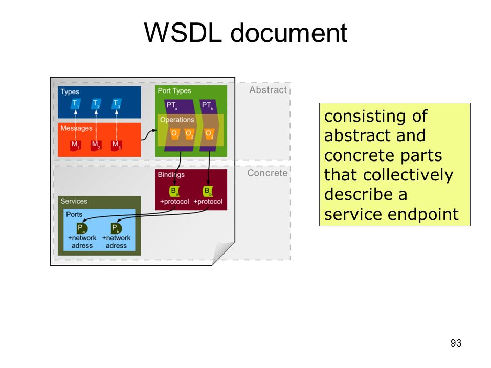 93 WSDL document consisting of abstract and concrete parts that collectively describe a service endpoint