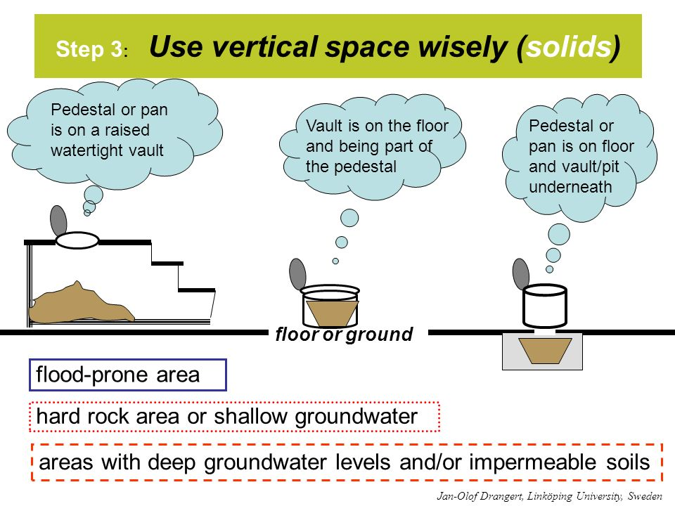 Step 3 : Use vertical space wisely (solids) areas with deep groundwater levels and/or impermeable soils hard rock area or shallow groundwater flood-pr