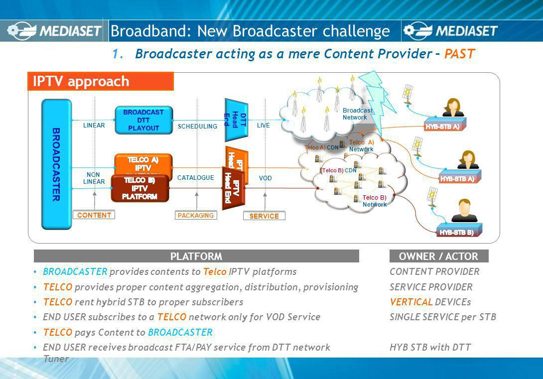 Broadband: New Broadcaster challenge 1.Broadcaster acting as a mere Content Provider – PAST BROADCASTER provides contents to Telco IPTV platformsCONTENT PROVIDER TELCO provides proper content aggregation, distribution, provisioningSERVICE PROVIDER TELCO rent hybrid STB to proper subscribers VERTICAL DEVICEs END USER subscribes to a TELCO network only for VOD ServiceSINGLE SERVICE per STB TELCO pays Content to BROADCASTER END USER receives broadcast FTA/PAY service from DTT networkHYB STB with DTT Tuner PLATFORMOWNER / ACTOR