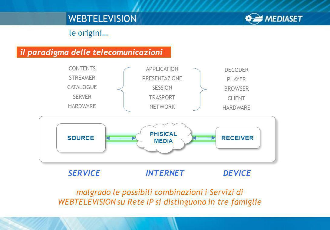 SERVICE INTERNET DEVICE WEBTELEVISION le origini… il paradigma delle telecomunicazioni CONTENTS STREAMER CATALOGUE SERVER HARDWARE DECODER PLAYER BROWSER CLIENT HARDWARE APPLICATION PRESENTAZIONE SESSION TRASPORT NETWORK SOURCE RECEIVER PHISICAL MEDIA malgrado le possibili combinazioni i Servizi di WEBTELEVISION su Rete IP si distinguono in tre famiglie