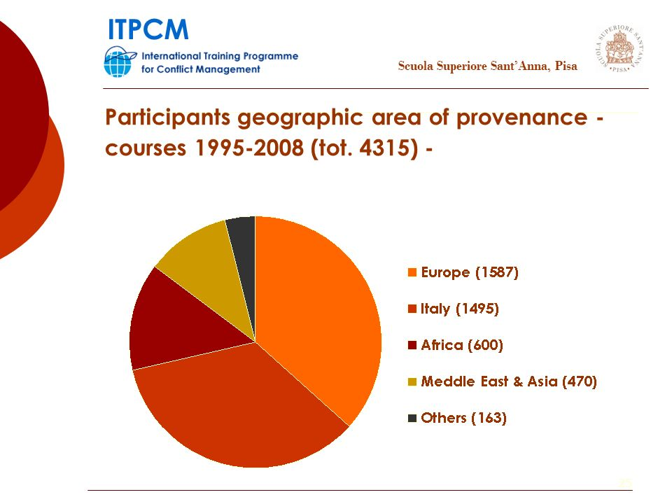 25 Participants geographic area of provenance - courses 1995-2008 (tot.