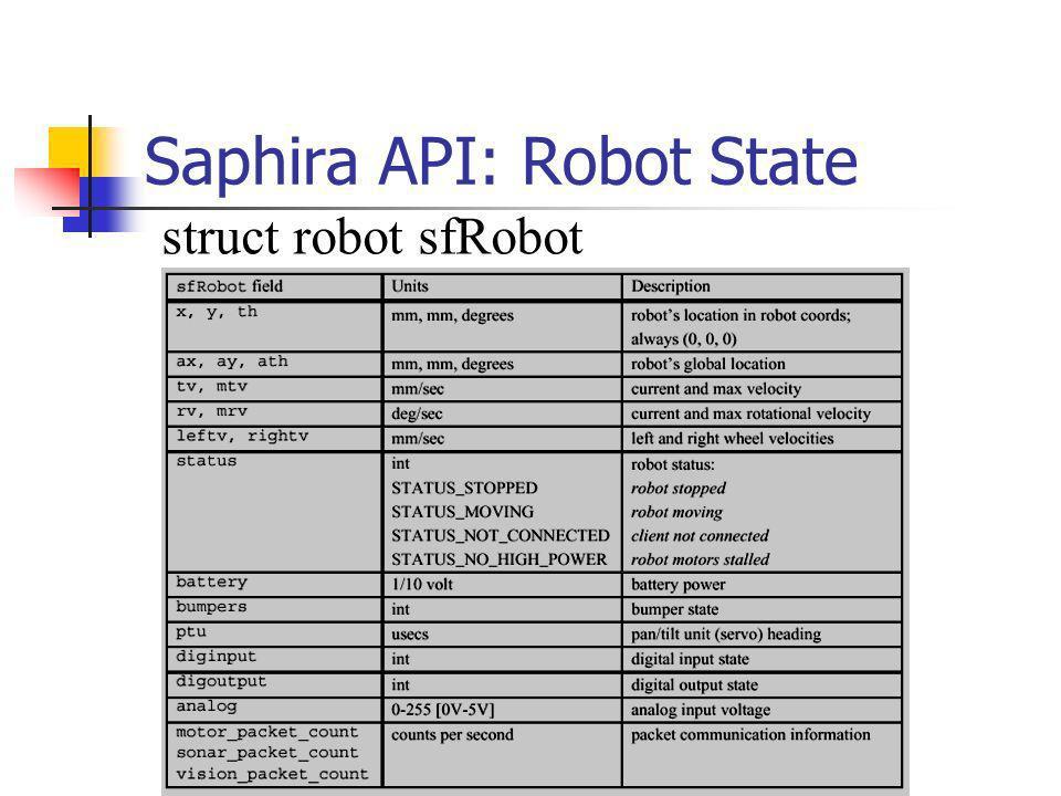 Saphira API: Robot State struct robot sfRobot