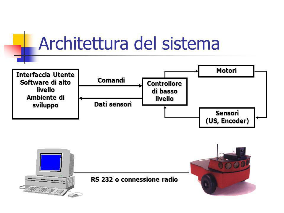 Architettura del sistema Dati sensori Comandi Controllore di basso livello Sensori (US, Encoder) Motori Interfaccia Utente Software di alto livello Ambiente di sviluppo RS232 o connessione radio RS 232 o connessione radio