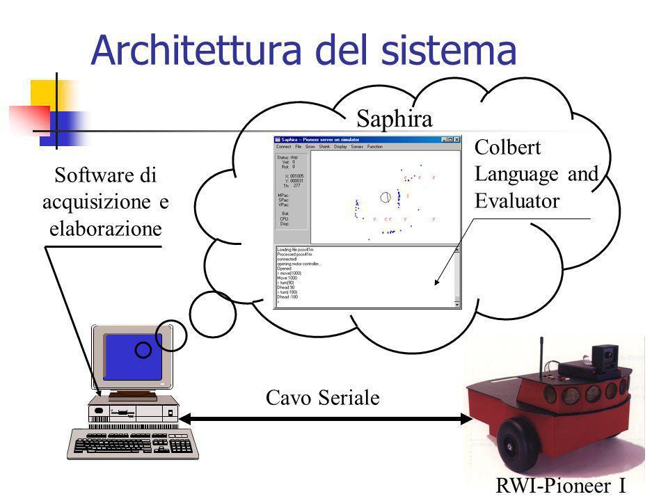 Architettura del sistema Cavo Seriale Saphira Colbert Language and Evaluator Software di acquisizione e elaborazione RWI-Pioneer I