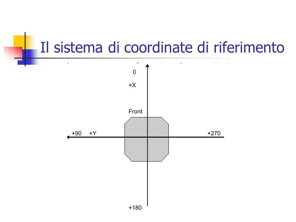 Il sistema di coordinate di riferimento
