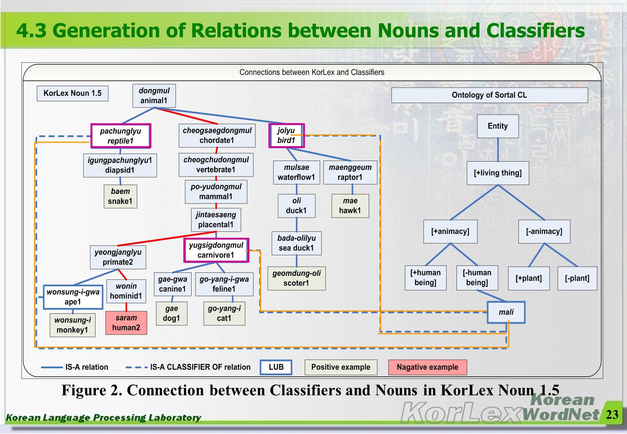 23 4.3 Generation of Relations between Nouns and Classifiers Figure 2. Connection between Classifiers and Nouns in KorLex Noun 1.5