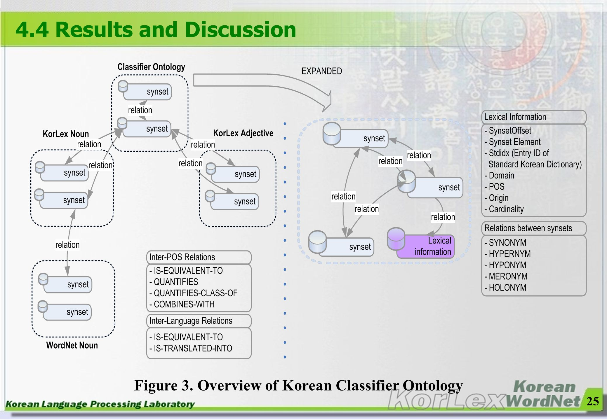 25 4.4 Results and Discussion Figure 3. Overview of Korean Classifier Ontology