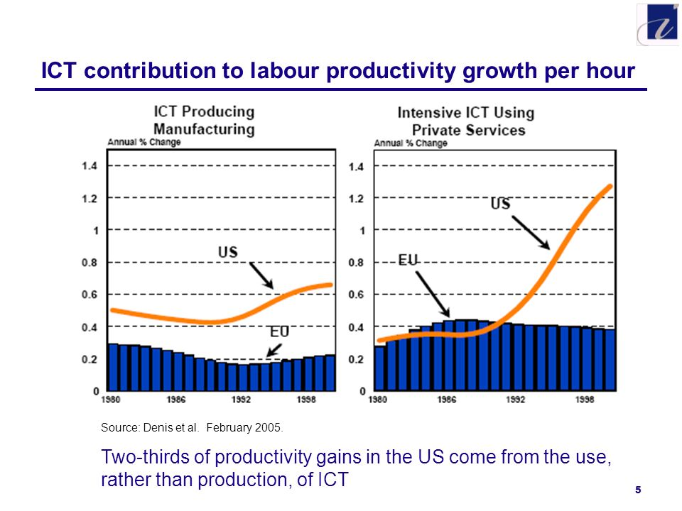 5 ICT contribution to labour productivity growth per hour Source: Denis et al. February 2005. Two-thirds of productivity gains in the US come from the