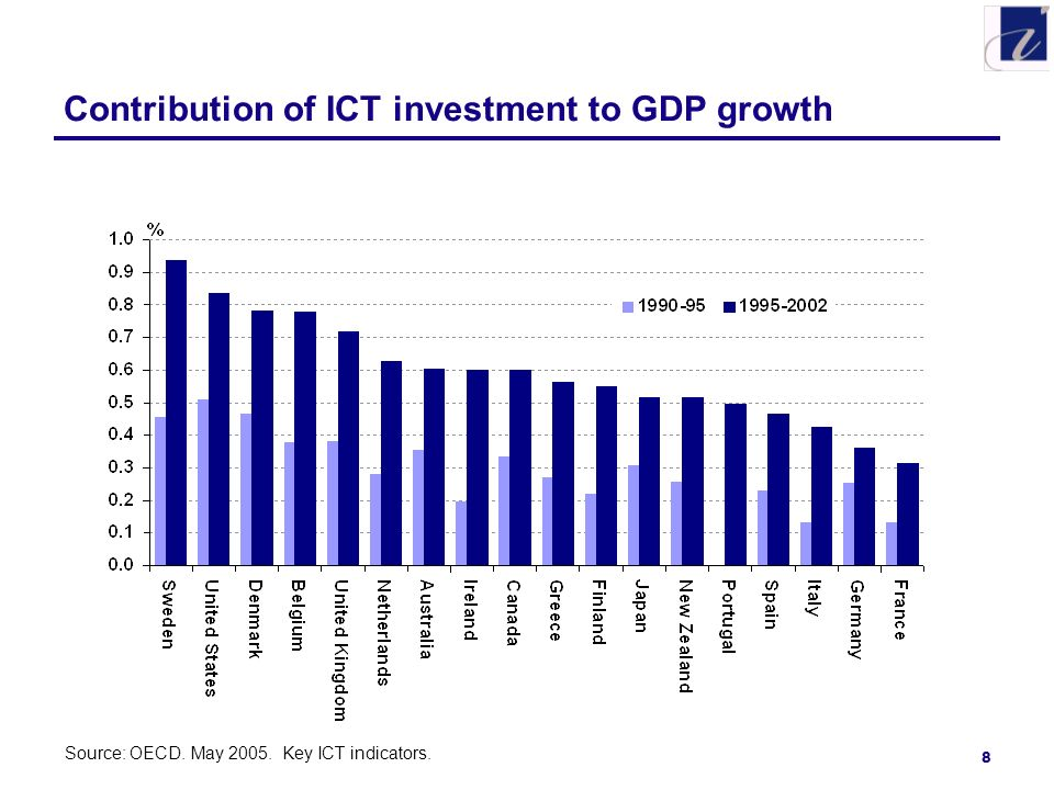 8 Contribution of ICT investment to GDP growth Source: OECD. May 2005. Key ICT indicators.