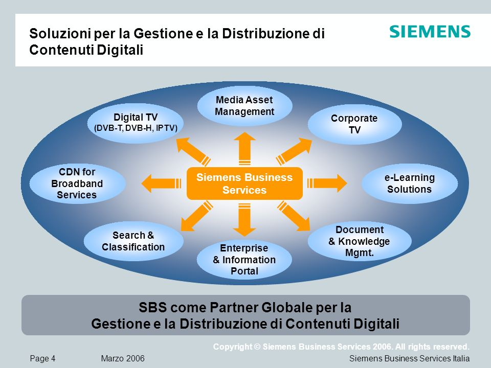 Page 4 Marzo 2006 Copyright © Siemens Business Services 2006. All rights reserved. Siemens Business Services Italia Soluzioni per la Gestione e la Dis