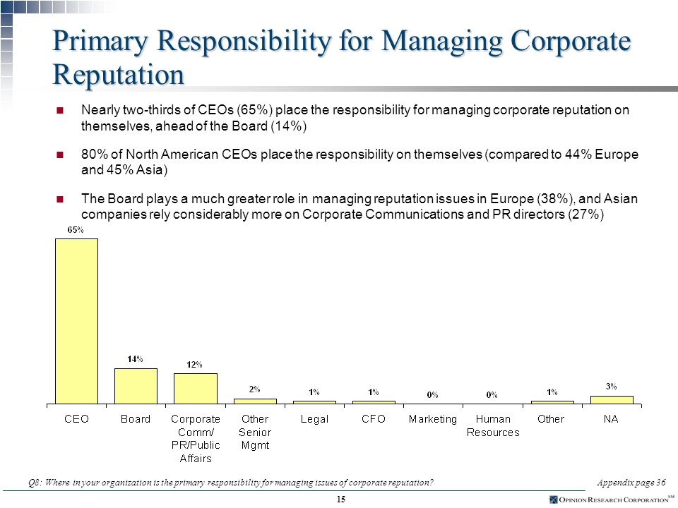 14 Effect of Tainted Corporate Reputation on Candidate Hiring n 90% of CEOs say that the corporate reputation of a candidates current employer has at least a moderate impact on the decision to hire Q7: If a candidate for an officer-level position in your company is coming from a firm with a tainted corporate reputation, how much impact does this have on evaluations and hiring decisions regarding that person.