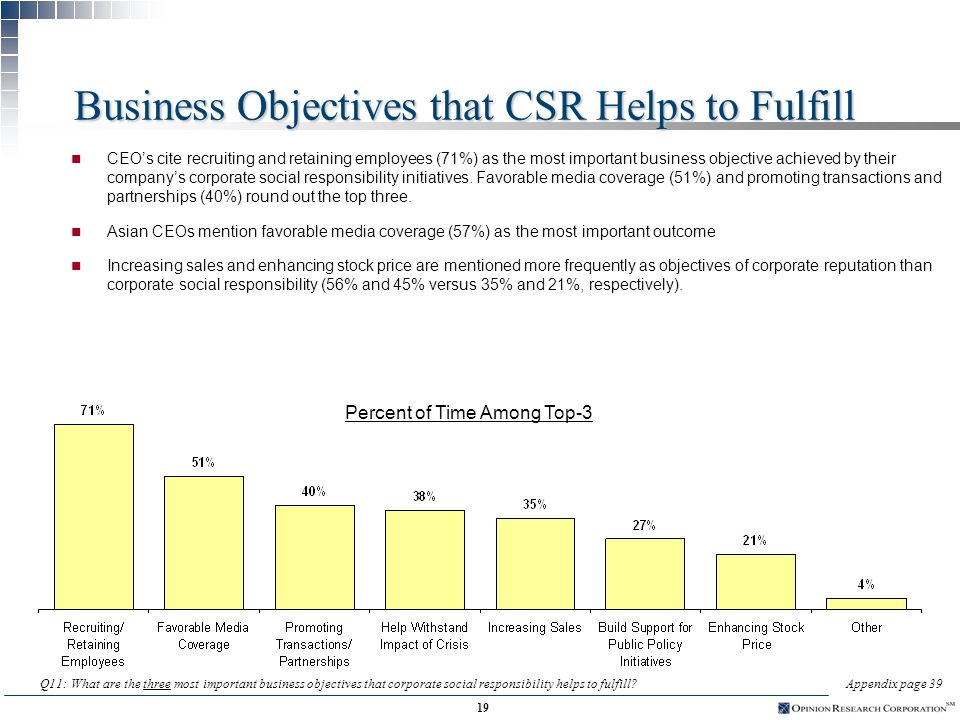 18 Contribution of CSR Initiatives on Companys Reputation n 80% of CEOs believe corporate social responsibility initiatives contribute at least moderately to their companies reputation; three out of ten believe the contribution is significant n European CEOs put the greatest weight on CSR initiatives: 44% say the initiatives contribute significantly to reputation, compared to 26% of North Americans Q10: How much do you feel that corporate social responsibility initiatives contribute to your companys corporate reputation?Appendix page 38