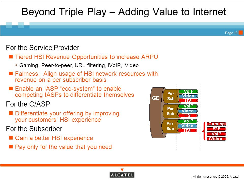 All rights reserved © 2005, Alcatel Page 10 Beyond Triple Play – Adding Value to Internet For the Service Provider Tiered HSI Revenue Opportunities to
