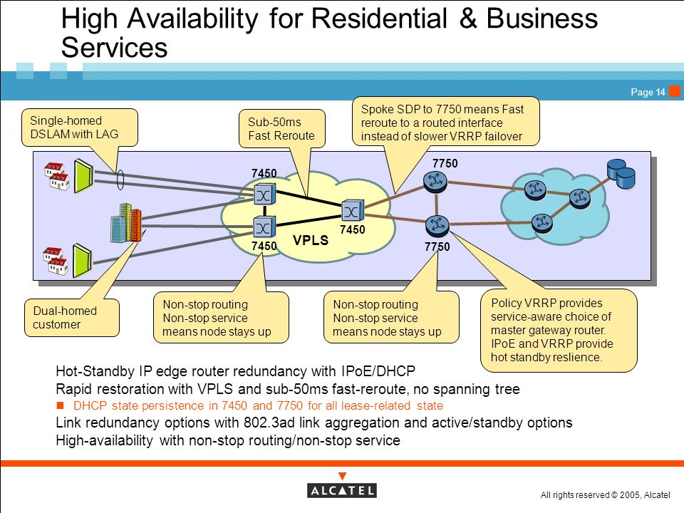 All rights reserved © 2005, Alcatel Page 14 High Availability for Residential & Business Services VPLS 7450 Sub-50ms Fast Reroute 7750 Non-stop routin