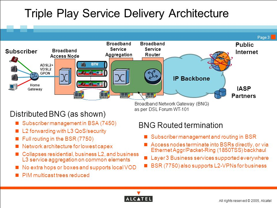 All rights reserved © 2005, Alcatel Page 3 Triple Play Service Delivery Architecture Distributed BNG (as shown) Subscriber management in BSA (7450) L2