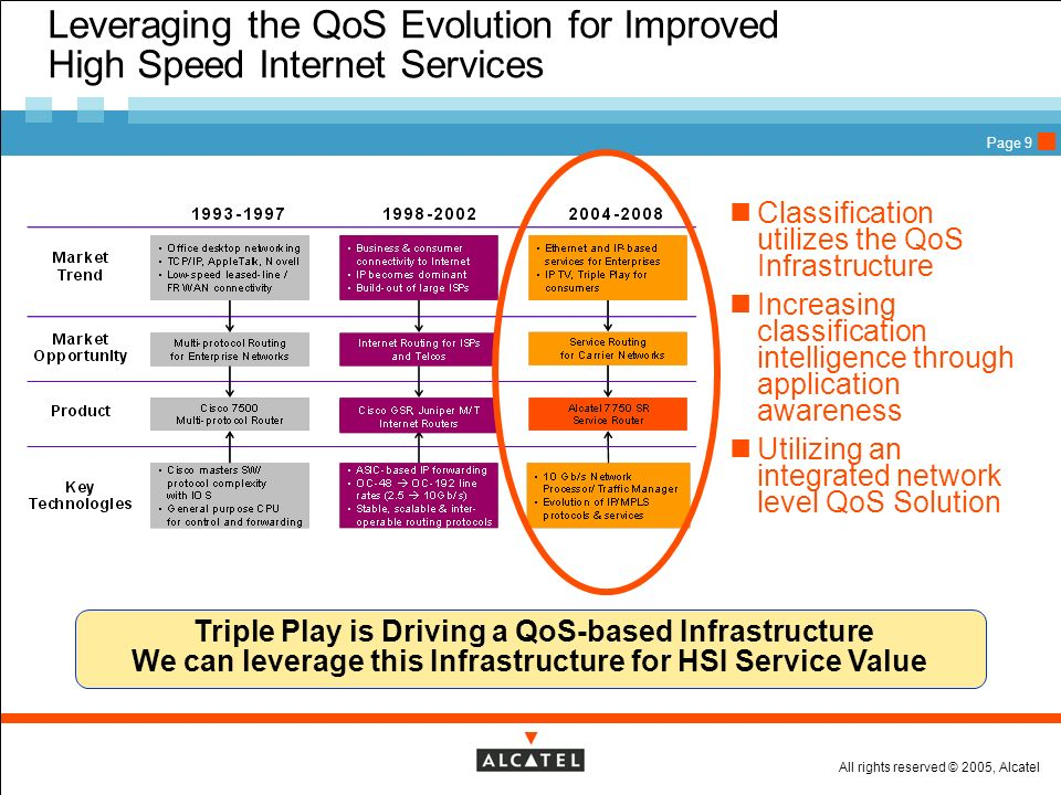 All rights reserved © 2005, Alcatel Page 9 Leveraging the QoS Evolution for Improved High Speed Internet Services Triple Play is Driving a QoS-based I