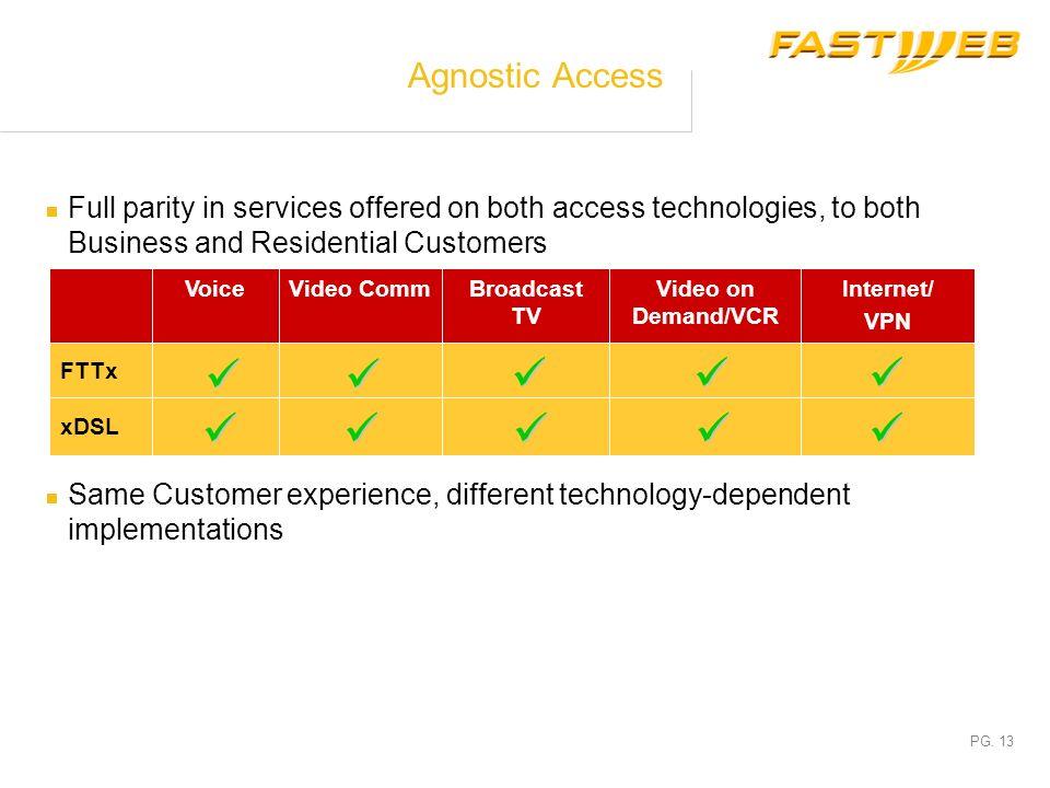 PG. 12 Agnostic Access Customer Site Residential/SME FTTB - FTTH Customers MiniPoP Backbone Layer Access Layer Gigabit Ethernet Gigabit Ethernet FTTO