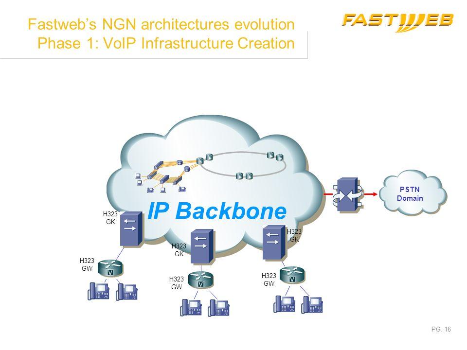 PG. 15 Fastwebs NGN architectures evolution Phase 0: IP Backbone IP Creation IP Backbone