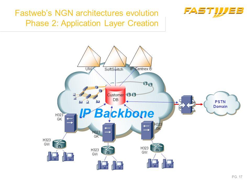 PG. 16 Fastwebs NGN architectures evolution Phase 1: VoIP Infrastructure Creation IP Backbone H323 GW H323 GK PSTN Domain H323 GK