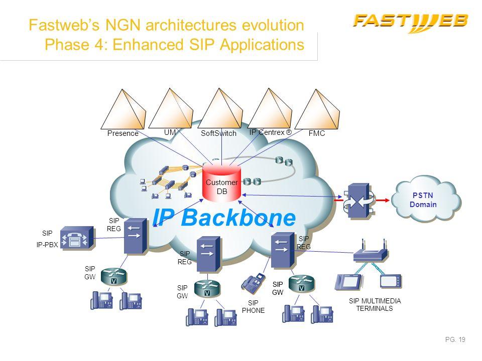 PG. 18 Fastwebs NGN architectures evolution Phase 3: SIP Introduction IP Backbone SIP GW SIP REG PSTN Domain SIP REG Customer DB SoftSwitch IP Centrex