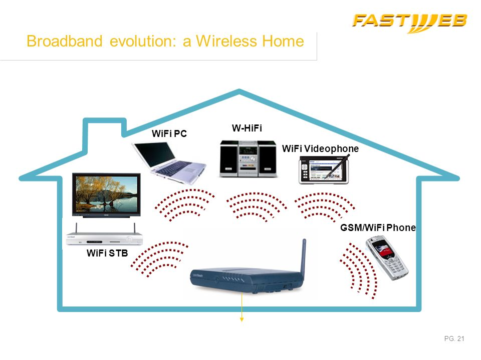PG. 20 Fastwebs NGN architectures evolution Phase 5: Domains Interconnection IP Backbone SIP GW SIP REG PSTN Domain SIP REG Customer DB SoftSwitch IP