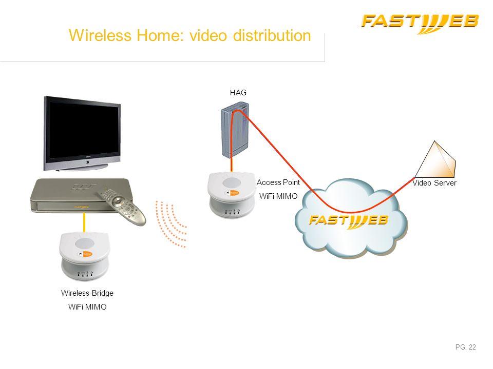 PG. 21 WiFi Videophone WiFi PC Broadband evolution: a Wireless Home GSM/WiFi Phone WiFi STB W-HiFi
