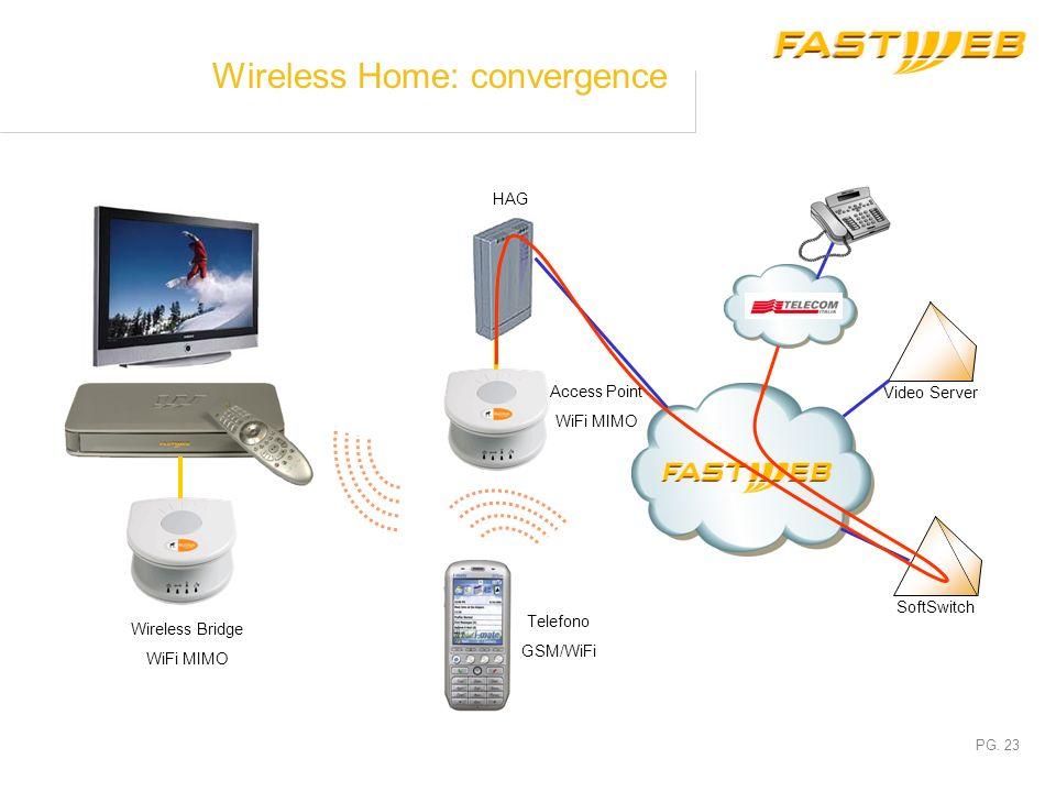 PG. 22 Wireless Home: video distribution Video Server HAG Access Point WiFi MIMO Wireless Bridge WiFi MIMO