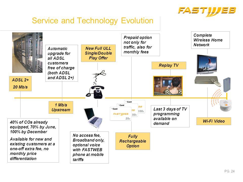 PG. 23 Wireless Home: convergence Video Server SoftSwitch HAG Telefono GSM/WiFi Access Point WiFi MIMO Wireless Bridge WiFi MIMO