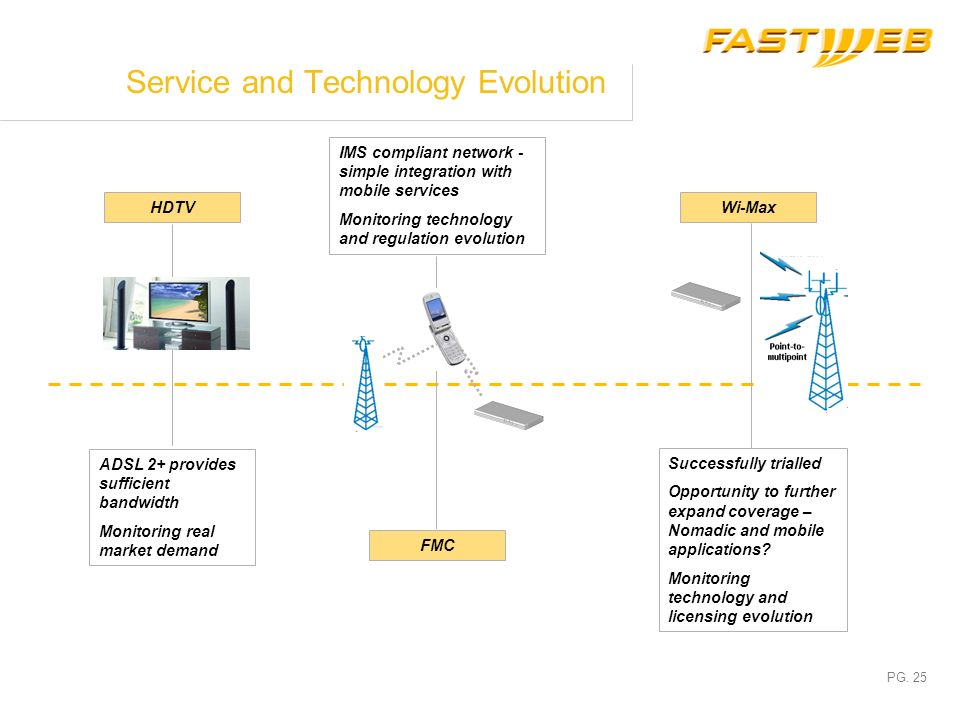 PG. 24 Service and Technology Evolution ADSL 2+ 20 Mb/s 40% of COs already equipped, 70% by June, 100% by December Available for new and existing cust