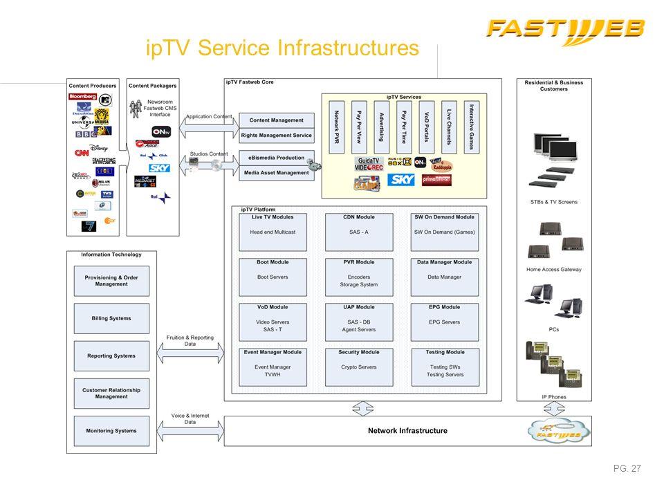 PG. 26 Service Platforms Network Infrastructure Physical Infrastructure Transport Network IP Network CCS Class 5 S/S OCSC IN SCP Messaging SIP App Svr