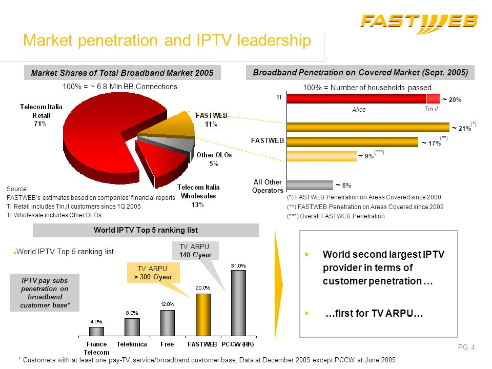PG. 3 Company profile FASTWEB: an Italian worldwide-recognised pioneer in Broadband NGN Network Technologies and triple play services Strong focus on