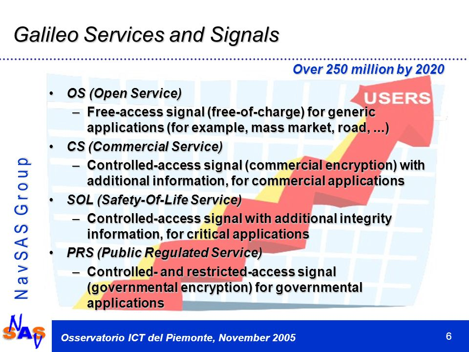 N a v S A S G r o u p Osservatorio ICT del Piemonte, November 2005 6 Galileo Services and Signals OS (Open Service)OS (Open Service) –Free-access signal (free-of-charge) for generic applications (for example, mass market, road,...) CS (Commercial Service)CS (Commercial Service) –Controlled-access signal (commercial encryption) with additional information, for commercial applications SOL (Safety-Of-Life Service)SOL (Safety-Of-Life Service) –Controlled-access signal with additional integrity information, for critical applications PRS (Public Regulated Service)PRS (Public Regulated Service) –Controlled- and restricted-access signal (governmental encryption) for governmental applications Over 250 million by 2020