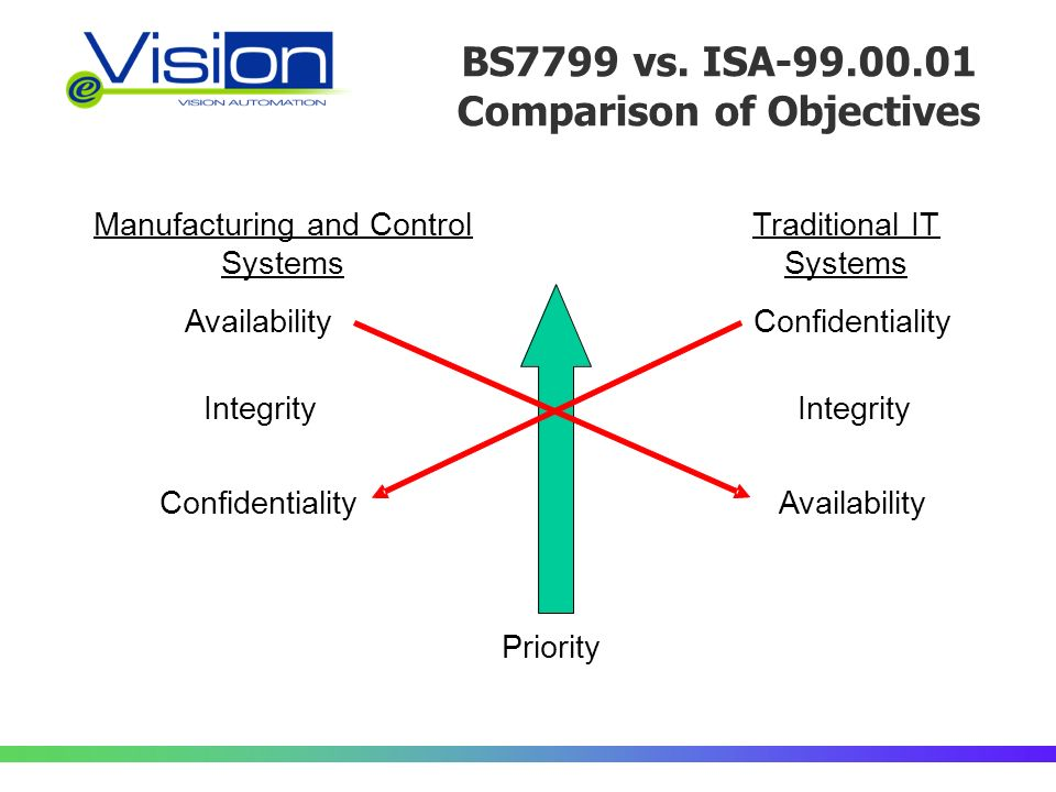 BS7799 vs. ISA-99.00.01 Comparison of Objectives Manufacturing and Control Systems Traditional IT Systems Priority AvailabilityConfidentiality Integri