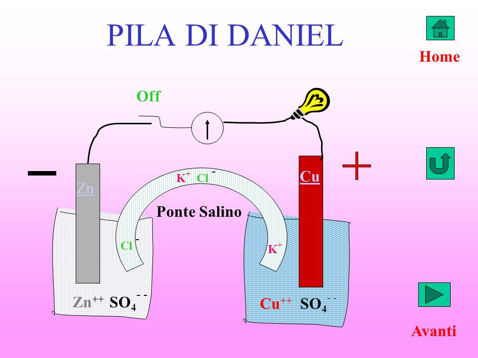 PILA DI DANIEL K + Cl - Zn Cu Zn ++ SO 4 - - Cu ++ SO 4 - - K+K+ Cl - Off Home Avanti Ponte Salino