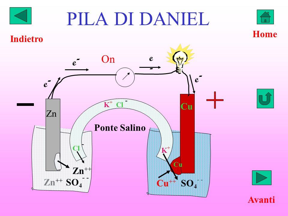 PILA DI DANIEL K + Cl - Zn Cu Zn ++ SO 4 - - Cu ++ SO 4 - - K+K+ Cl - On Ponte Salino Zn ++ e-e- e-e- e-e- e-e- Avanti Home Indietro Cu