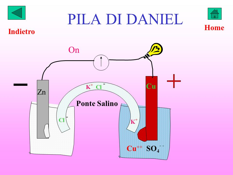 PILA DI DANIEL K + Cl - Zn Cu Cu ++ SO 4 - - K+K+ Cl - On Ponte Salino Indietro Home