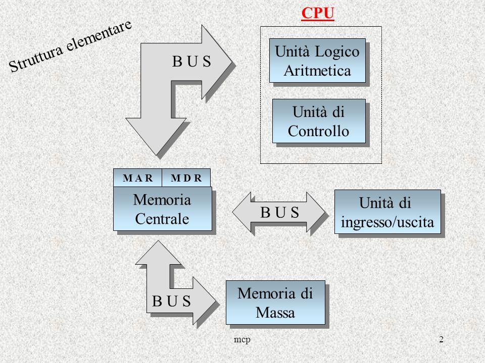 mcp2 Unità di ingresso/uscita Unità di ingresso/uscita Memoria Centrale Memoria Centrale Memoria di Massa Memoria di Massa Unità Logico Aritmetica Unità Logico Aritmetica Unità di Controllo Unità di Controllo CPU B U S Struttura elementare M A RM D R